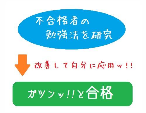 fugoukakusyanobennkyouhou