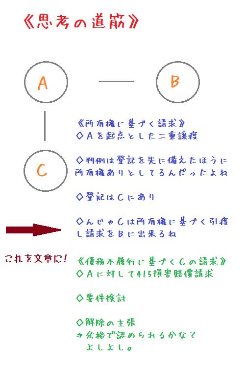kijyutu shikounomichisuji
