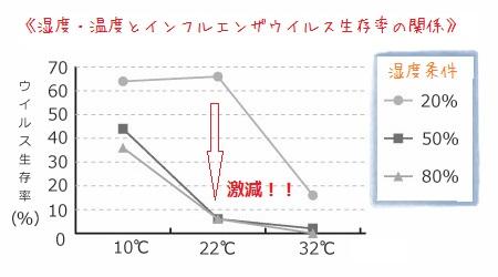 インフルエンザと温度と湿度